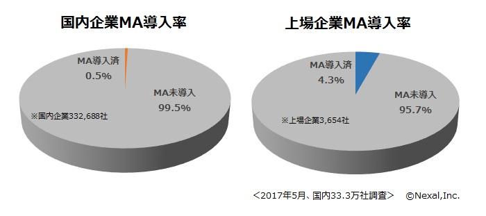 国内企業MA導入率