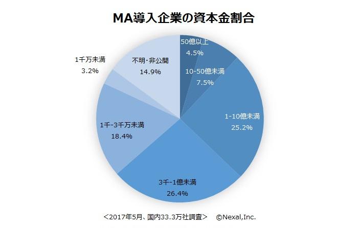 MA導入企業の資本金割合