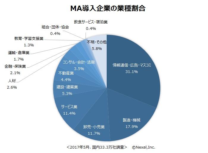 MA導入企業の業種割合