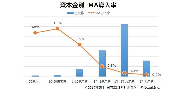 資本金別MA導入率