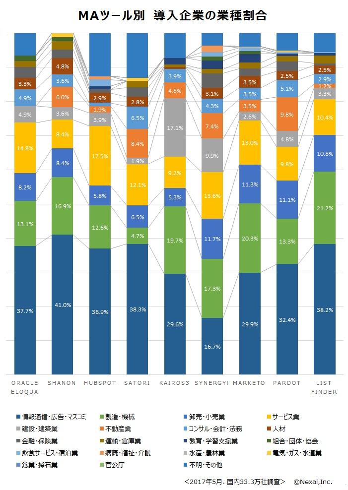 MAツール別 導入企業の業種割合