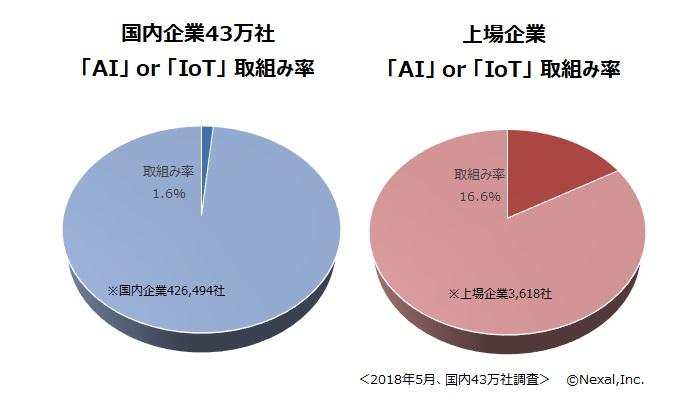 上場企業のAI・IoT取組み率