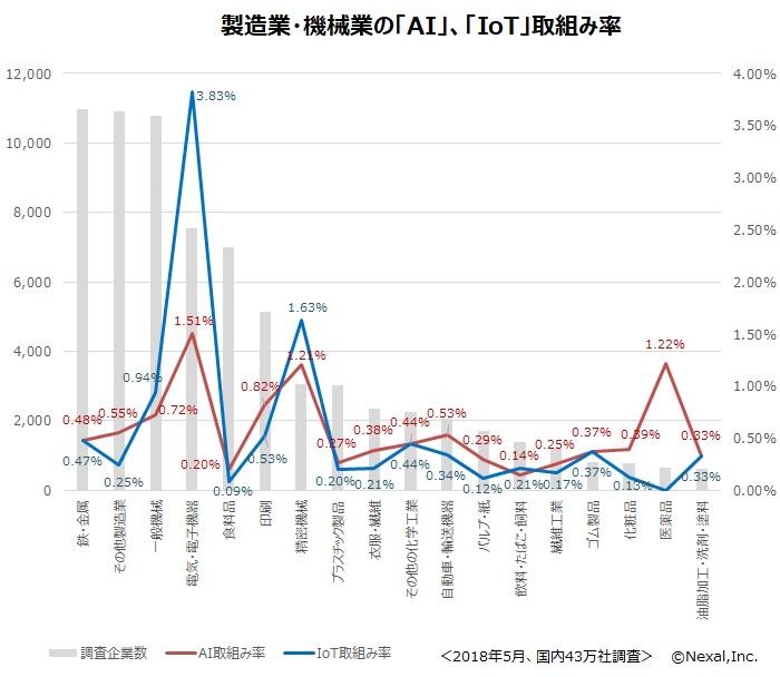 製造・機械業のAI・IoT取組み率